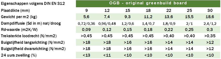 ogb-technische-eigenschappen-tabel