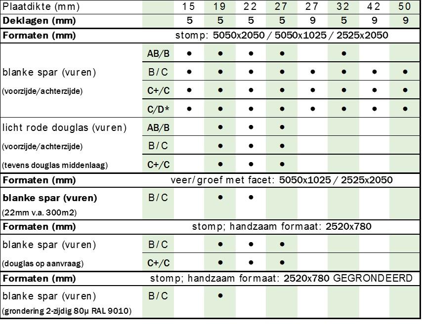 tabel_biopaneltechniek